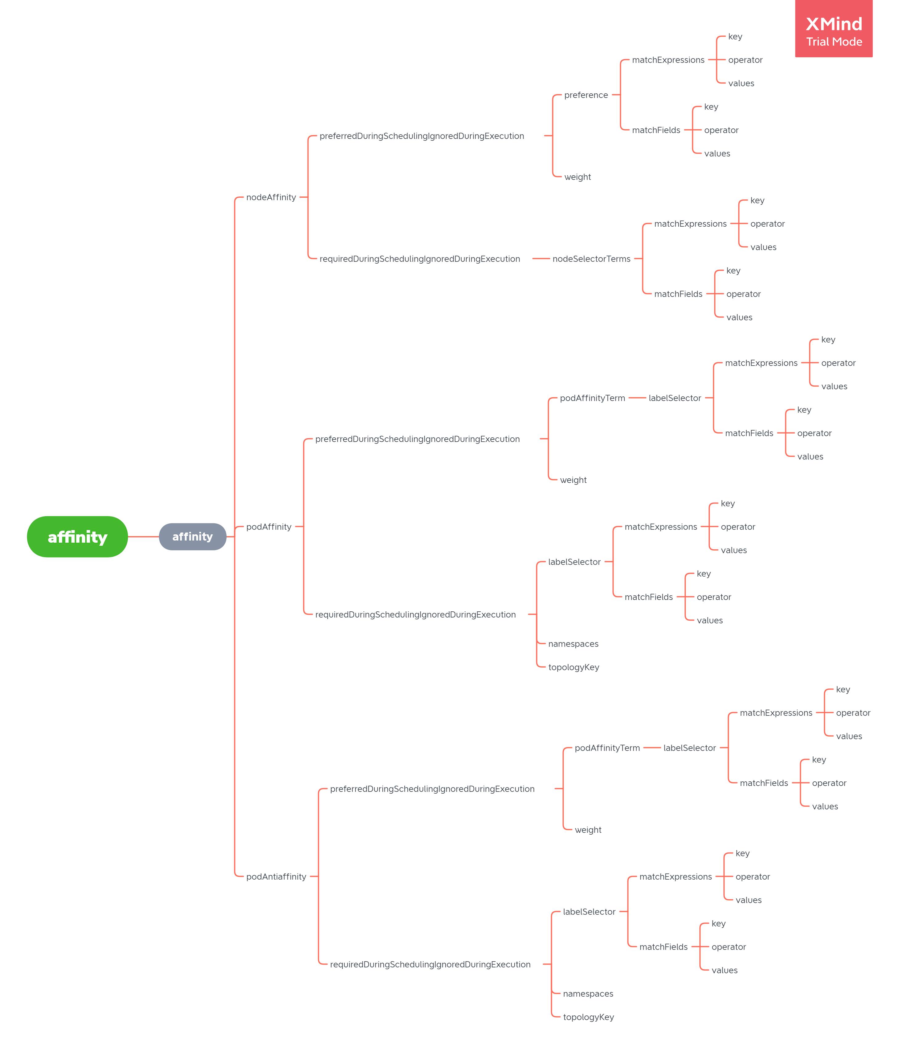 pod affinity diagram full size