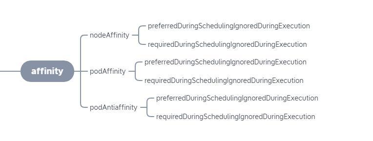 pod affinity simple diagram